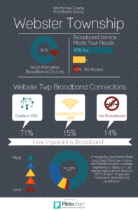 Webster Twp BB Infographic