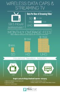 Infograph on Data Caps and Streaming Media